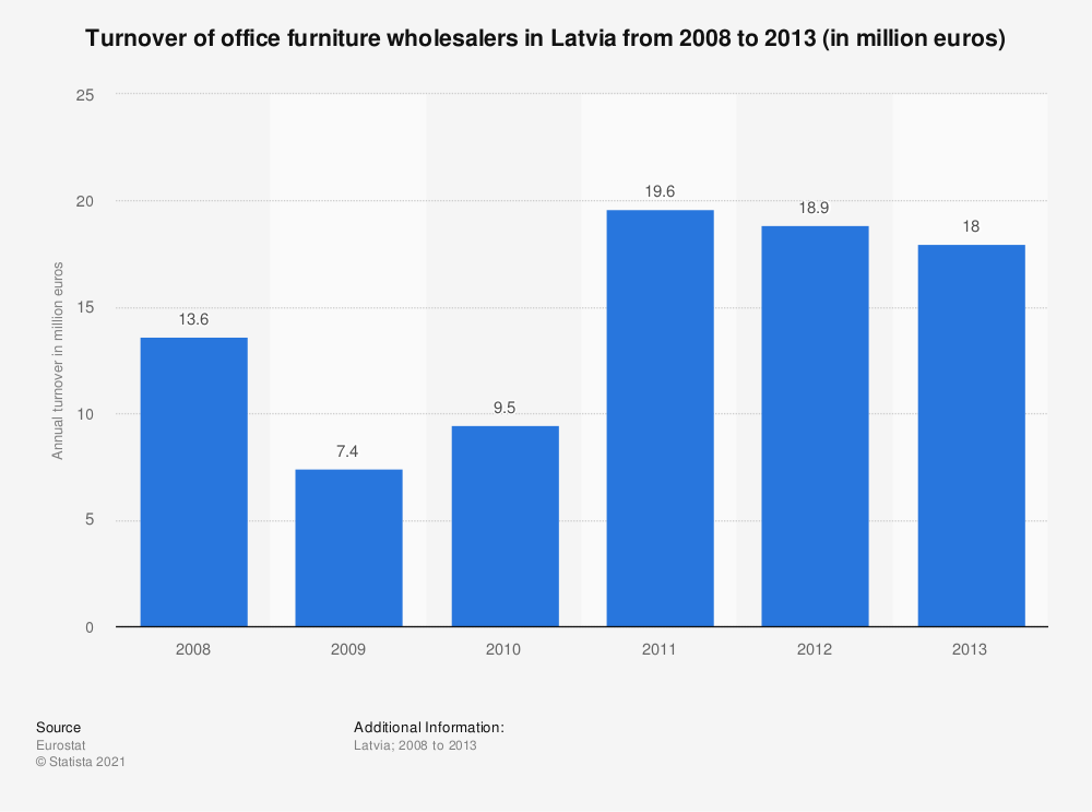 Statistic: Turnover of office furniture wholesalers in Latvia from 2008 to 2013 (in million euros) | Statista