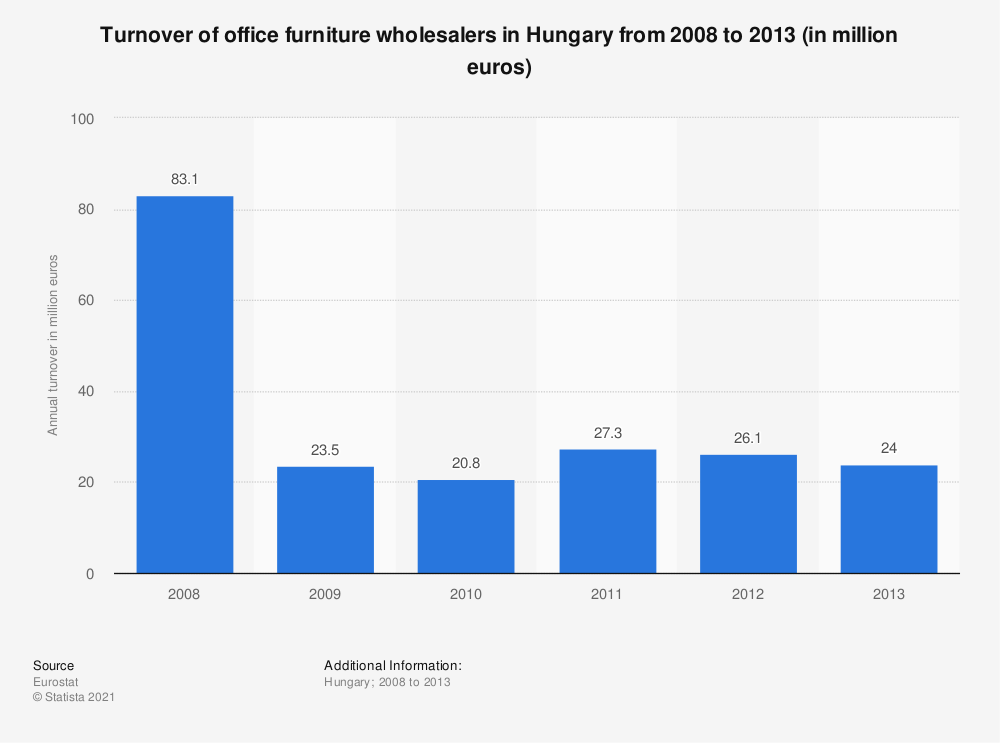 Statistic: Turnover of office furniture wholesalers in Hungary from 2008 to 2013 (in million euros) | Statista