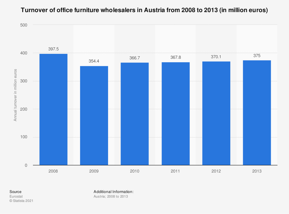 Statistic: Turnover of office furniture wholesalers in Austria from 2008 to 2013 (in million euros) | Statista