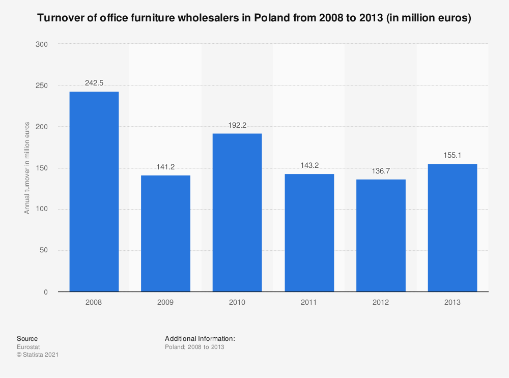 Statistic: Turnover of office furniture wholesalers in Poland from 2008 to 2013 (in million euros) | Statista