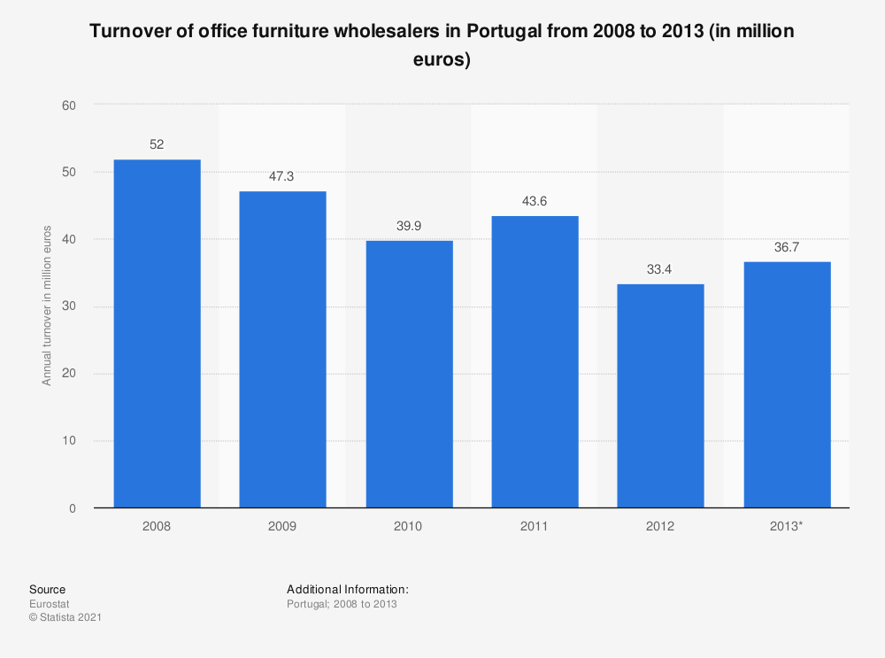 Statistic: Turnover of office furniture wholesalers in Portugal from 2008 to 2013 (in million euros) | Statista