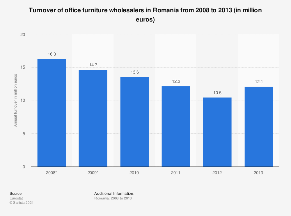 Statistic: Turnover of office furniture wholesalers in Romania from 2008 to 2013 (in million euros) | Statista