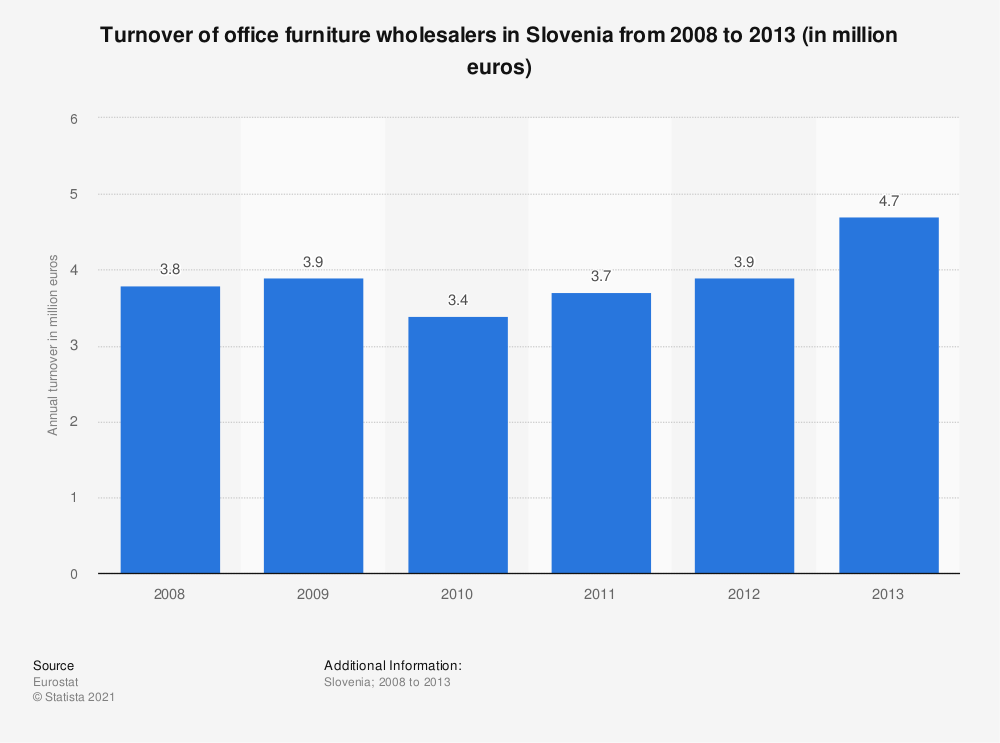 Statistic: Turnover of office furniture wholesalers in Slovenia from 2008 to 2013 (in million euros) | Statista