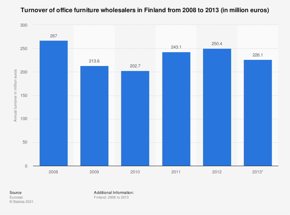 Statistic: Turnover of office furniture wholesalers in Finland from 2008 to 2013 (in million euros) | Statista