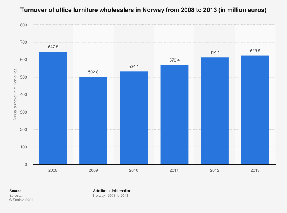 Statistic: Turnover of office furniture wholesalers in Norway from 2008 to 2013 (in million euros) | Statista
