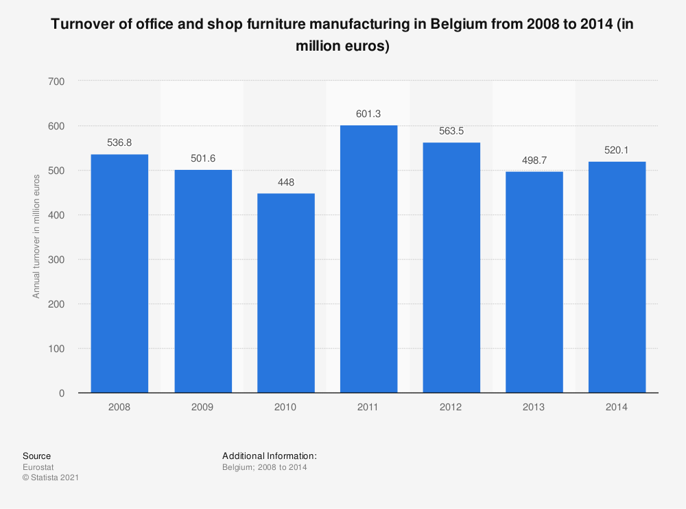 Statistic: Turnover of office and shop furniture manufacturing in Belgium from 2008 to 2014 (in million euros) | Statista