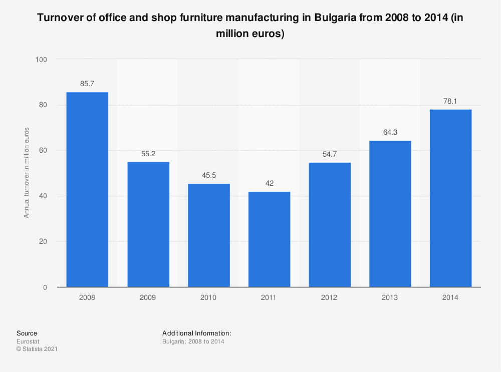 Statistic: Turnover of office and shop furniture manufacturing in Bulgaria from 2008 to 2014 (in million euros) | Statista