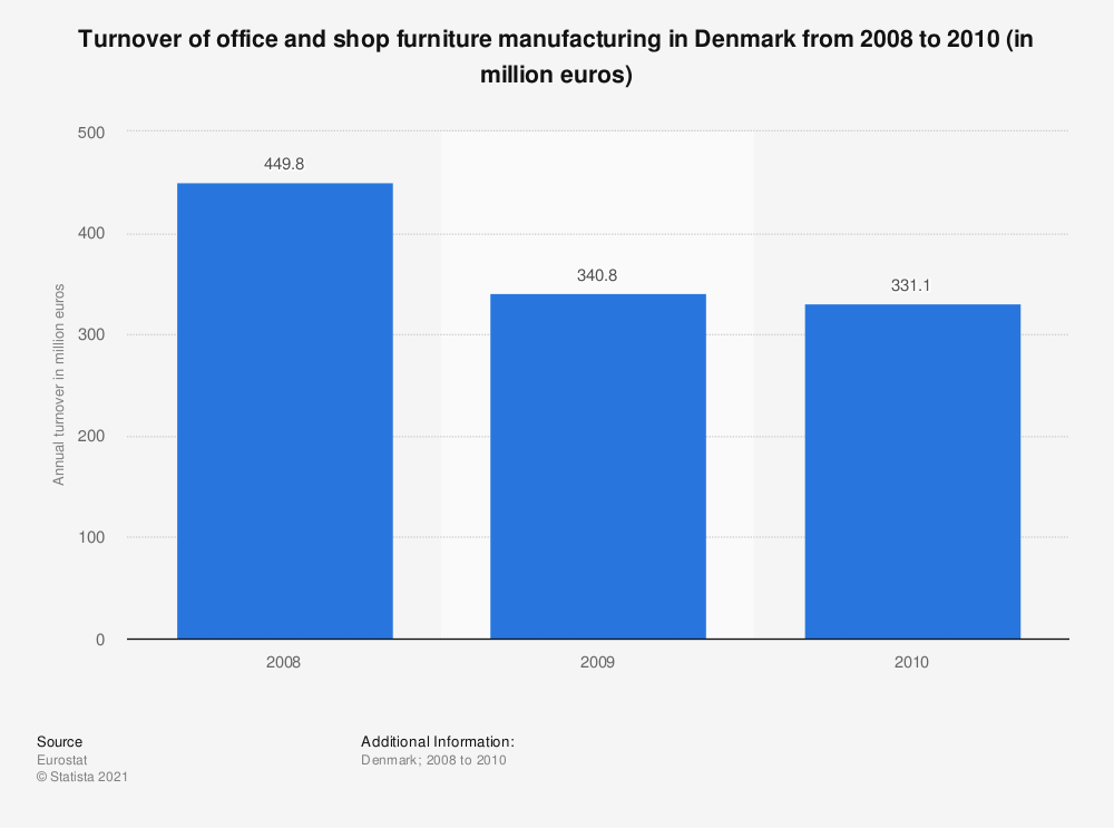 Statistic: Turnover of office and shop furniture manufacturing in Denmark from 2008 to 2010 (in million euros) | Statista