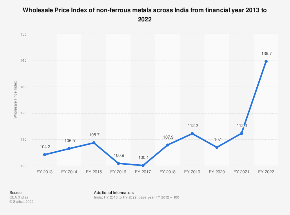 Statistic: Wholesale Price Index of non-ferrous metals across India from financial year 2013 to 2019   Statista