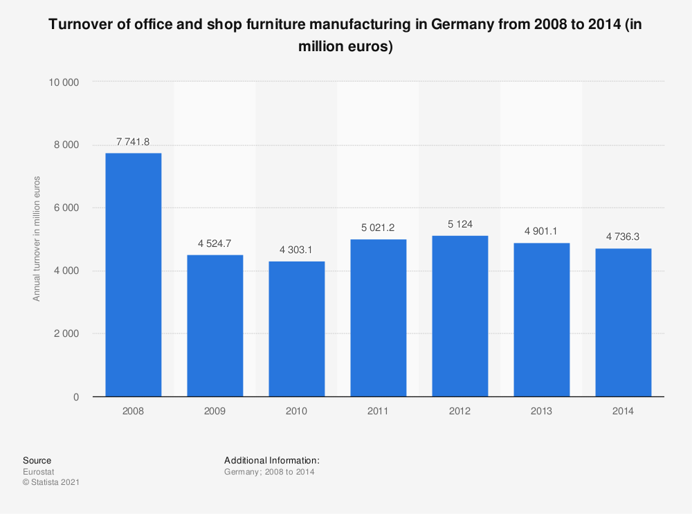 Statistic: Turnover of office and shop furniture manufacturing in Germany from 2008 to 2014 (in million euros) | Statista