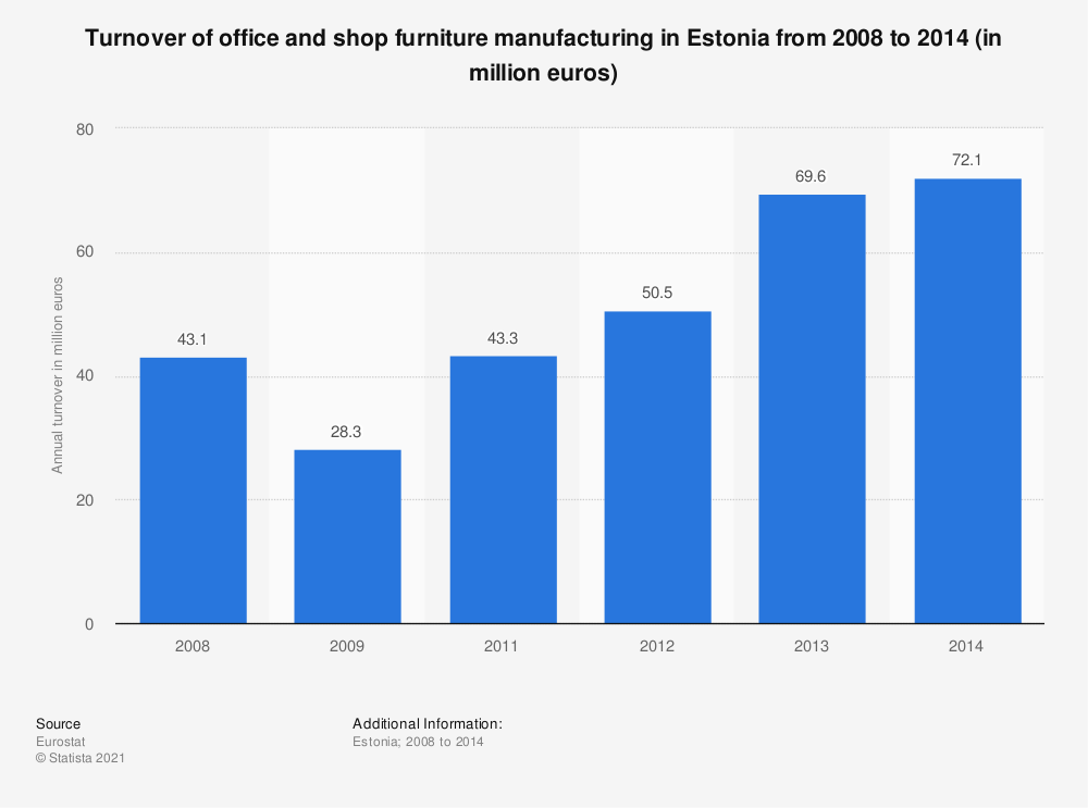 Statistic: Turnover of office and shop furniture manufacturing in Estonia from 2008 to 2014 (in million euros) | Statista