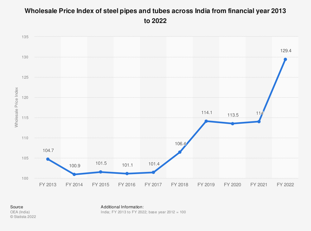 Statistic: Wholesale Price Index of steel pipes and tubes across India from financial year 2013 to 2019 | Statista