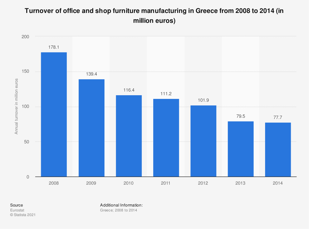 Statistic: Turnover of office and shop furniture manufacturing in Greece from 2008 to 2014 (in million euros) | Statista