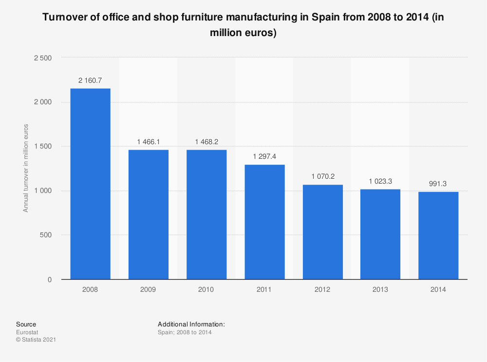 Statistic: Turnover of office and shop furniture manufacturing in Spain from 2008 to 2014 (in million euros) | Statista