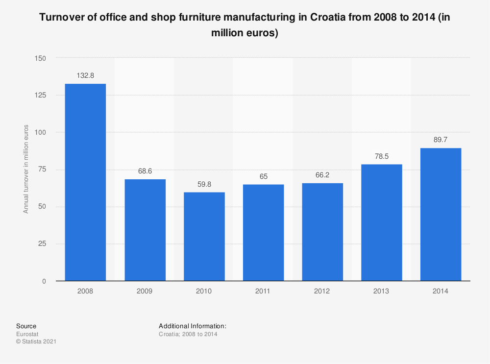 Statistic: Turnover of office and shop furniture manufacturing in Croatia from 2008 to 2014 (in million euros) | Statista