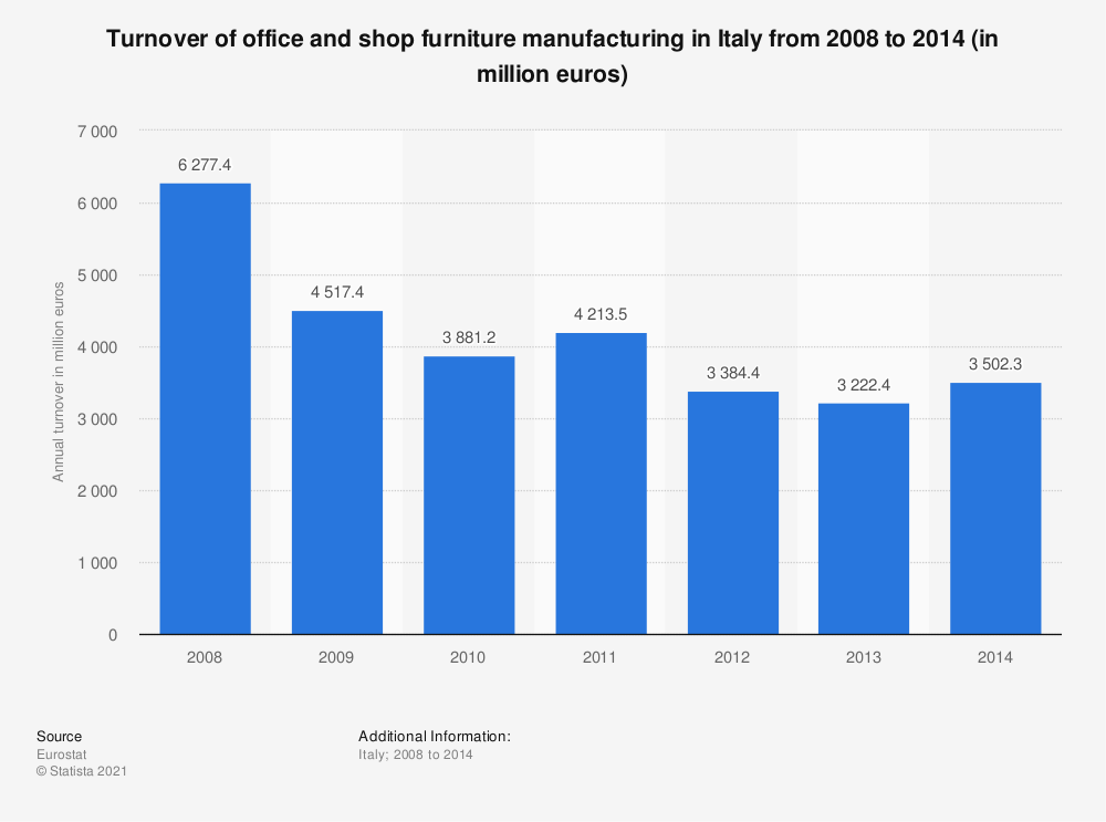 Statistic: Turnover of office and shop furniture manufacturing in Italy from 2008 to 2014 (in million euros) | Statista
