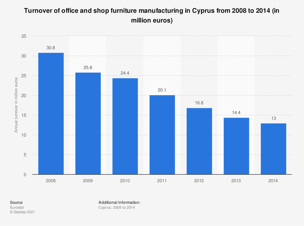 Statistic: Turnover of office and shop furniture manufacturing in Cyprus from 2008 to 2014 (in million euros) | Statista