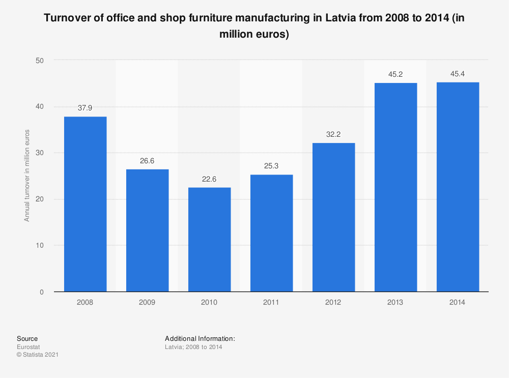 Statistic: Turnover of office and shop furniture manufacturing in Latvia from 2008 to 2014 (in million euros) | Statista