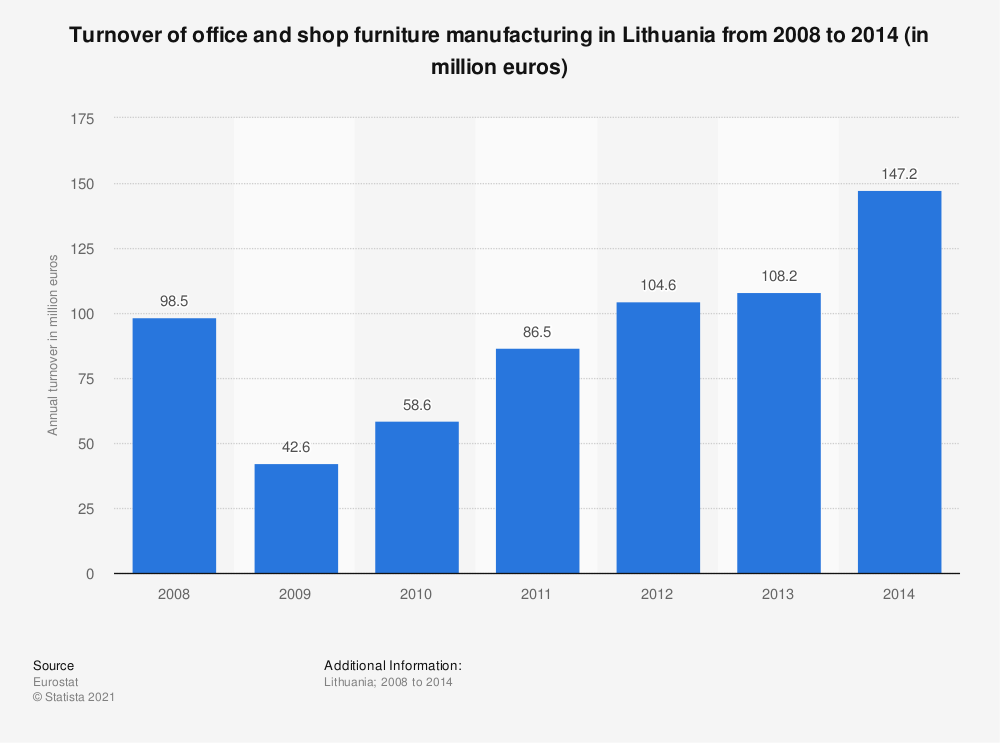 Statistic: Turnover of office and shop furniture manufacturing in Lithuania from 2008 to 2014 (in million euros) | Statista