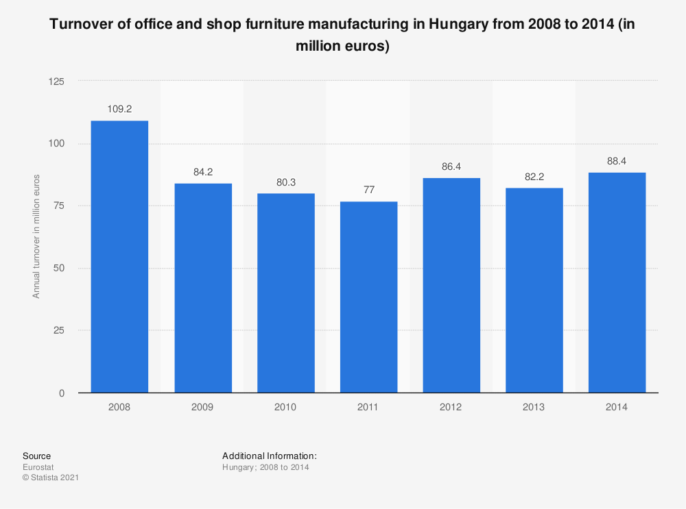 Statistic: Turnover of office and shop furniture manufacturing in Hungary from 2008 to 2014 (in million euros) | Statista