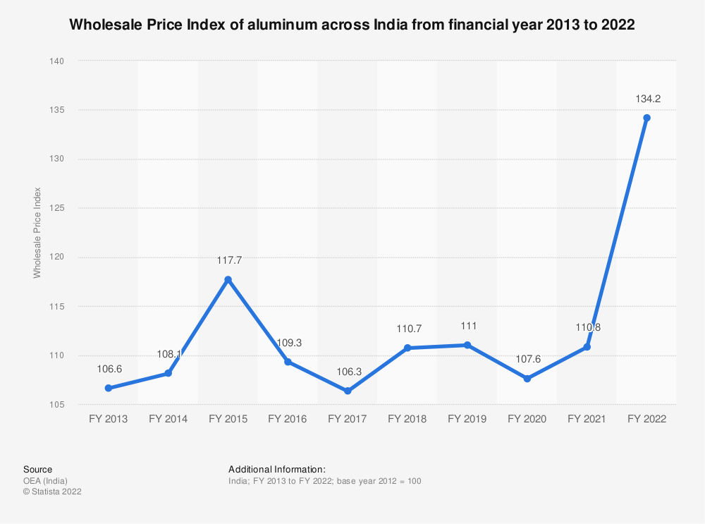 Statistic: Wholesale Price Index of aluminum across India from financial year 2013 to 2019   Statista