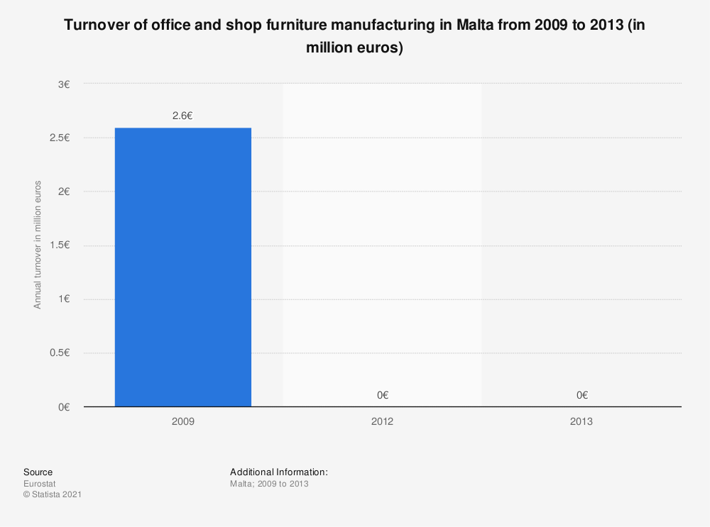 Statistic: Turnover of office and shop furniture manufacturing in Malta from 2009 to 2013 (in million euros) | Statista