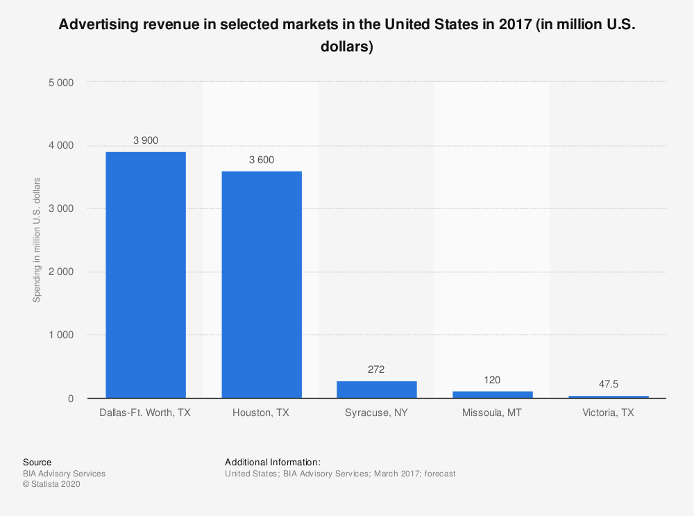 Statistic: Advertising revenue in selected markets in the United States in 2017 (in million U.S. dollars) | Statista