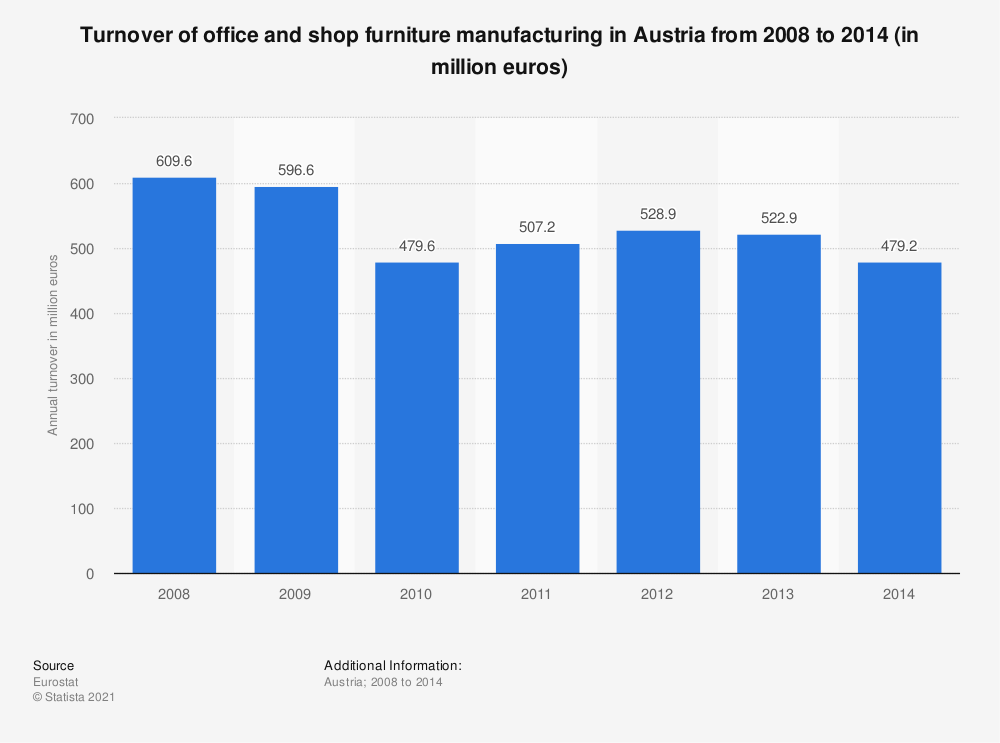 Statistic: Turnover of office and shop furniture manufacturing in Austria from 2008 to 2014 (in million euros) | Statista