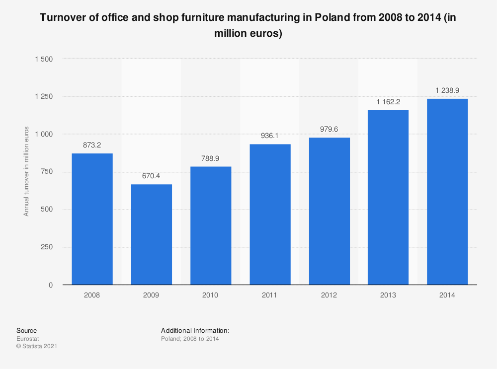 Statistic: Turnover of office and shop furniture manufacturing in Poland from 2008 to 2014 (in million euros) | Statista