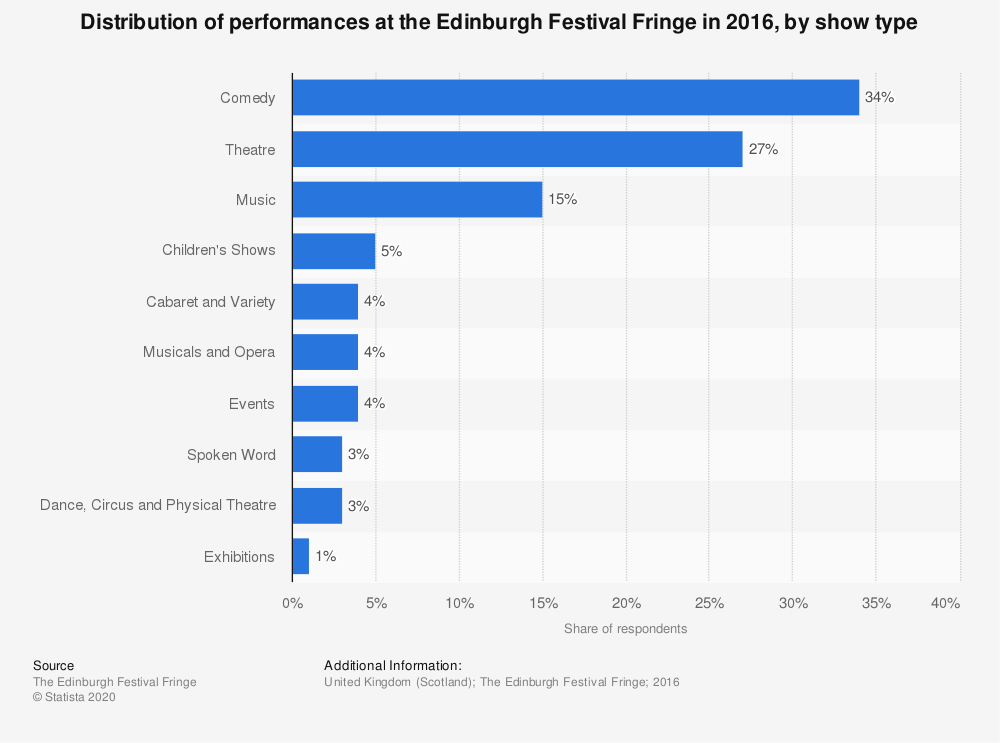 Statistic: Distribution of performances at the Edinburgh Festival Fringe in 2016, by show type | Statista