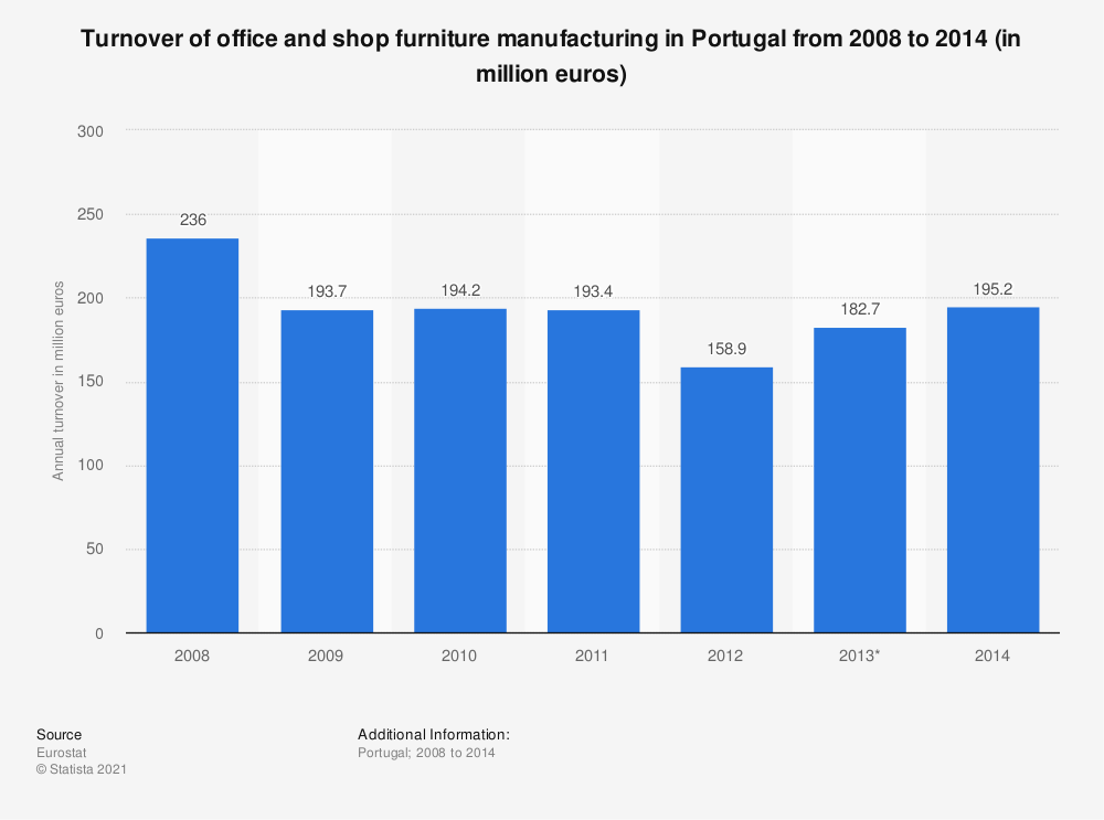 Statistic: Turnover of office and shop furniture manufacturing in Portugal from 2008 to 2014 (in million euros) | Statista
