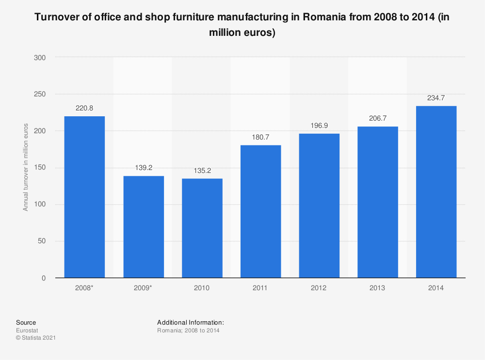 Statistic: Turnover of office and shop furniture manufacturing in Romania from 2008 to 2014 (in million euros) | Statista