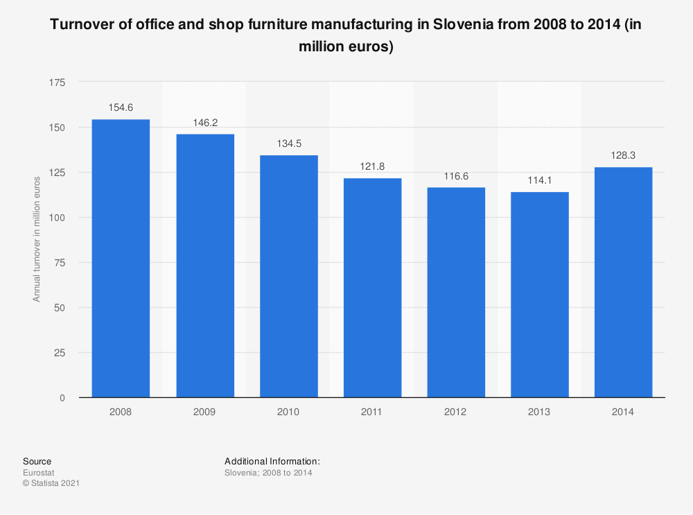 Statistic: Turnover of office and shop furniture manufacturing in Slovenia from 2008 to 2014 (in million euros) | Statista
