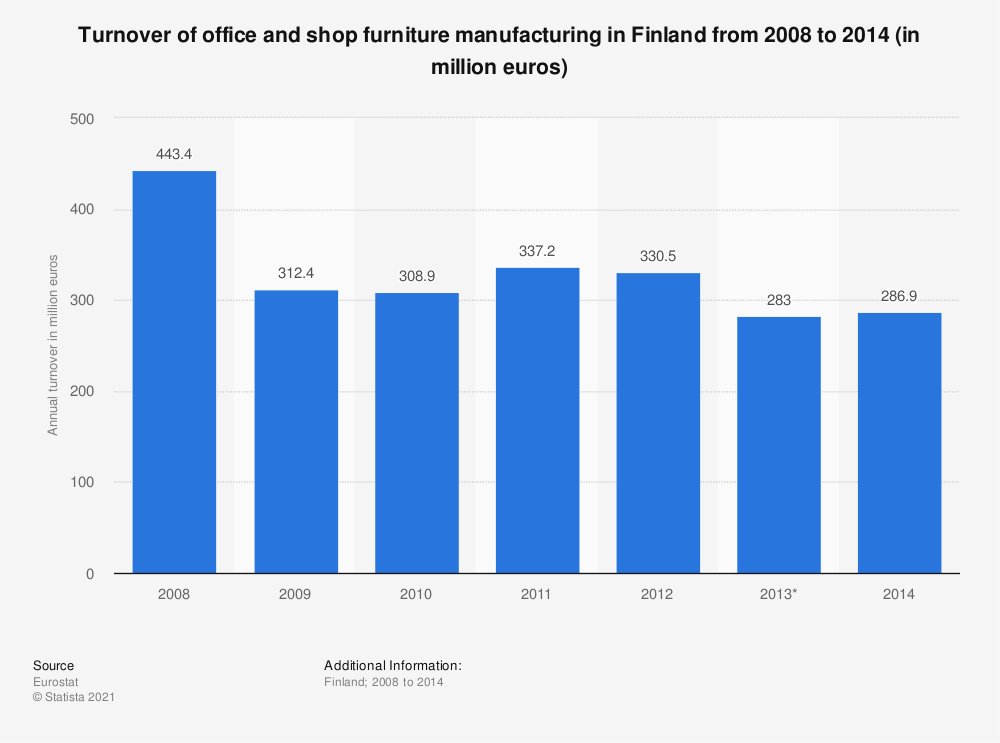 Statistic: Turnover of office and shop furniture manufacturing in Finland from 2008 to 2014 (in million euros) | Statista