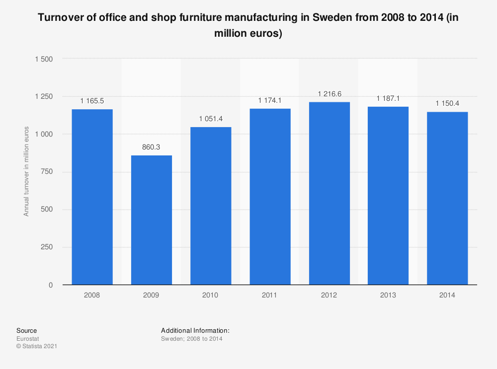 Statistic: Turnover of office and shop furniture manufacturing in Sweden from 2008 to 2014 (in million euros) | Statista