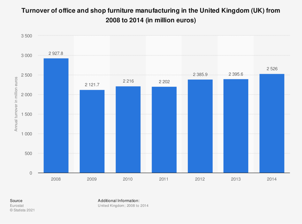 Statistic: Turnover of office and shop furniture manufacturing in the United Kingdom (UK) from 2008 to 2014 (in million euros) | Statista