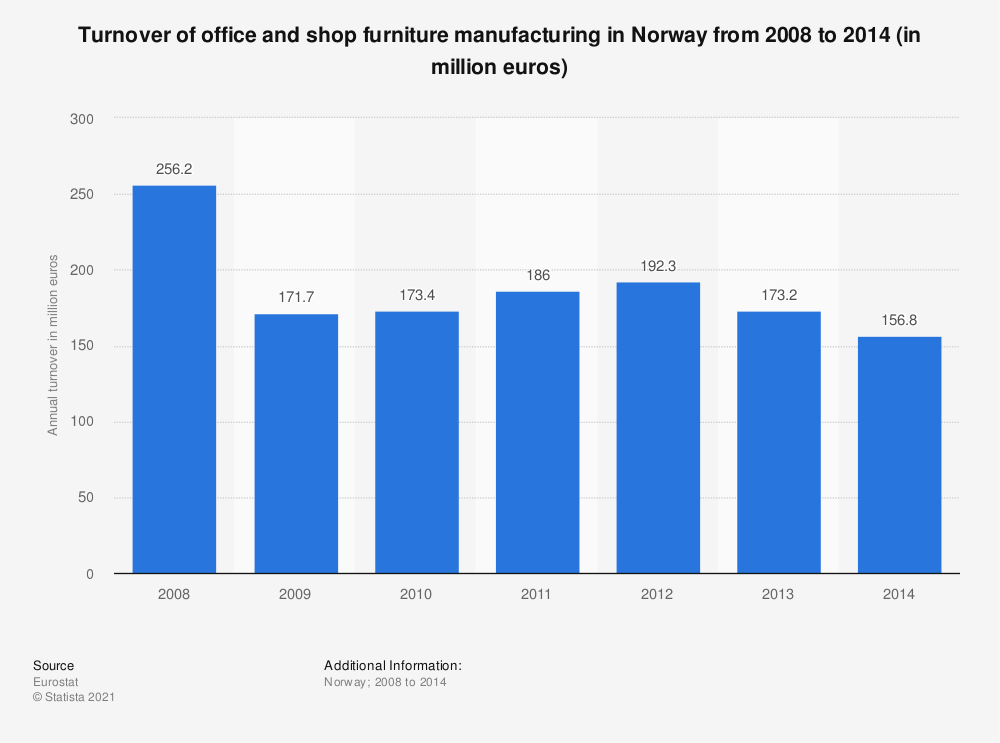 Statistic: Turnover of office and shop furniture manufacturing in Norway from 2008 to 2014 (in million euros) | Statista