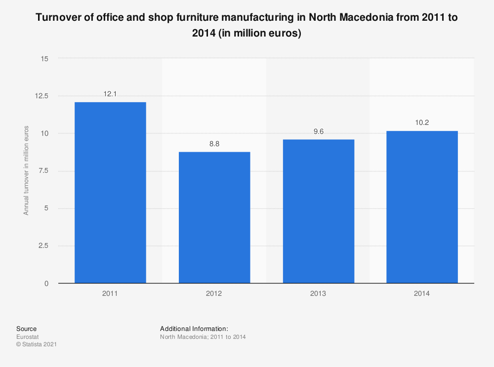 Statistic: Turnover of office and shop furniture manufacturing in North Macedonia from 2011 to 2014 (in million euros) | Statista
