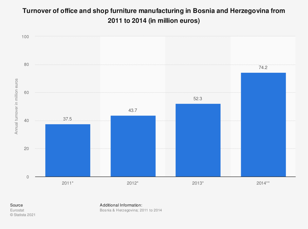 Statistic: Turnover of office and shop furniture manufacturing in Bosnia and Herzegovina from 2011 to 2014 (in million euros) | Statista
