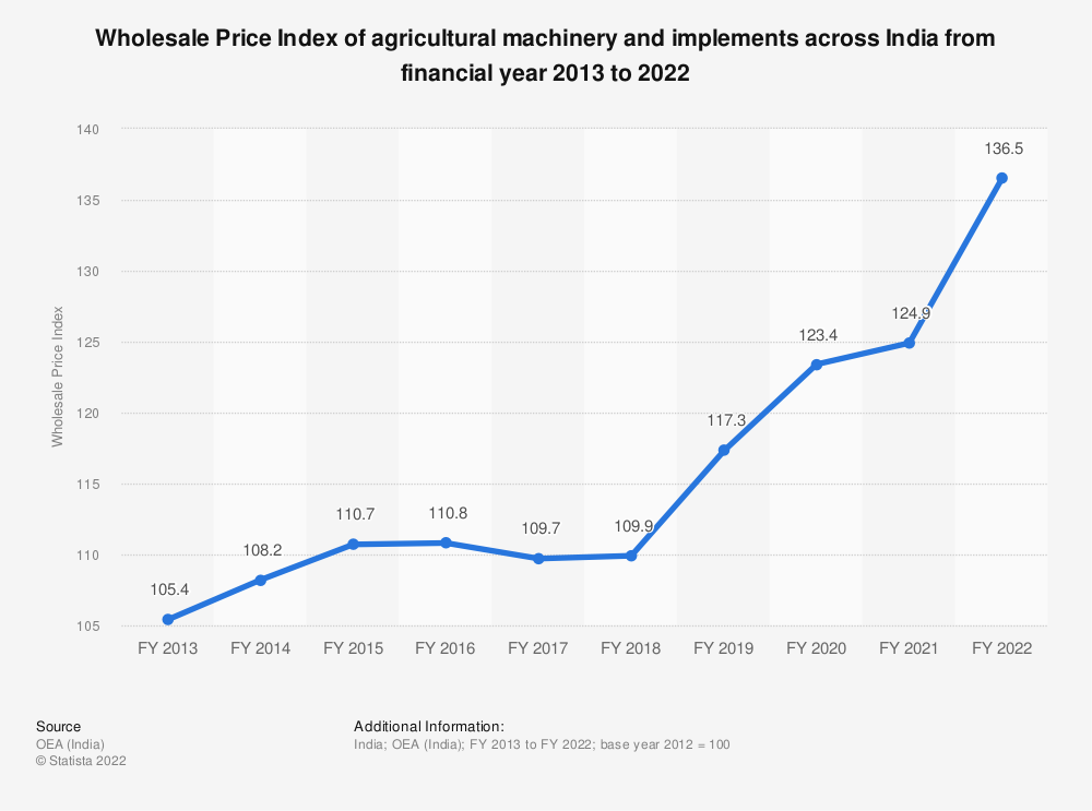 Statistic: Wholesale Price Index (WPI) of agricultural machinery and implements across India from FY 2013 to FY 2019 | Statista