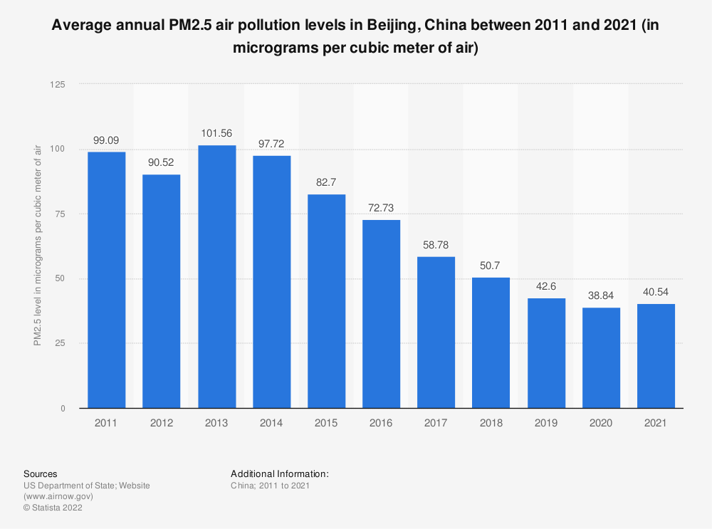 Statistic: Average annual PM2.5 air pollution levels in Beijing, China between 2009 and 2019 (in micrograms per cubic meter of air) | Statista
