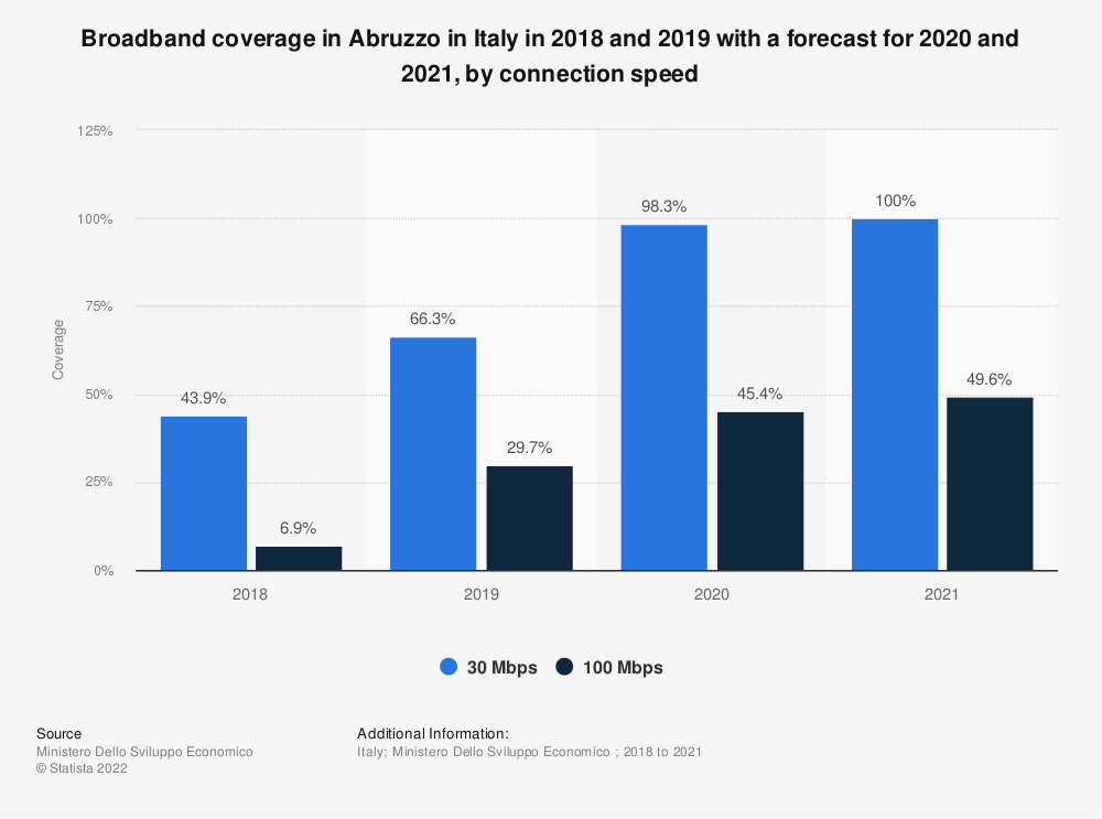 Statistic: Broadband coverage in Abruzzo in Italy in 2018 and 2019 with a forecast for 2020 and 2021, by connection speed | Statista