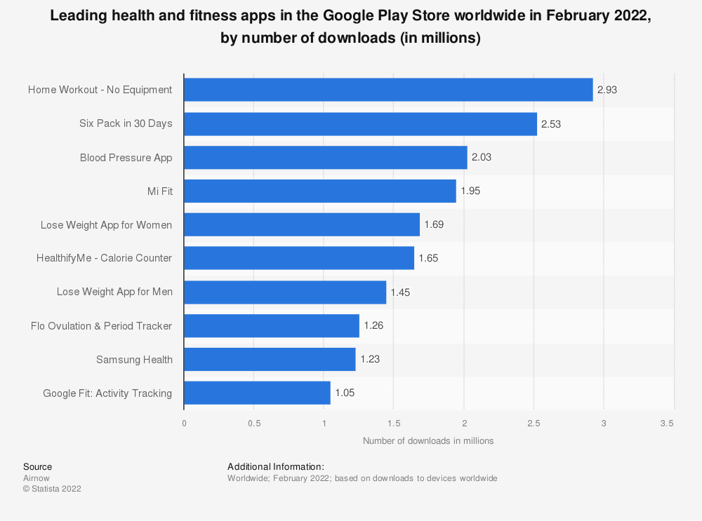Statistic: Leading health and fitness apps in the Google Play Store worldwide in November 2019, by number of downloads (in millions) | Statista