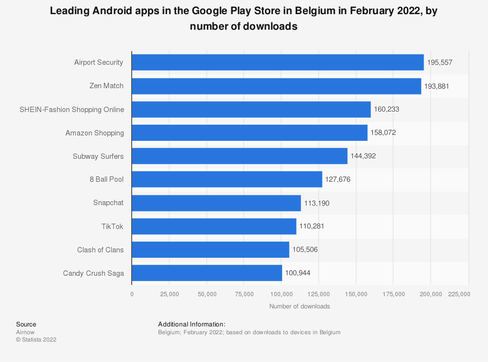 Statistic: Leading Android apps in the Google Play Store in Belgium as of October 2019, by number of downloads (in 1,000s) | Statista