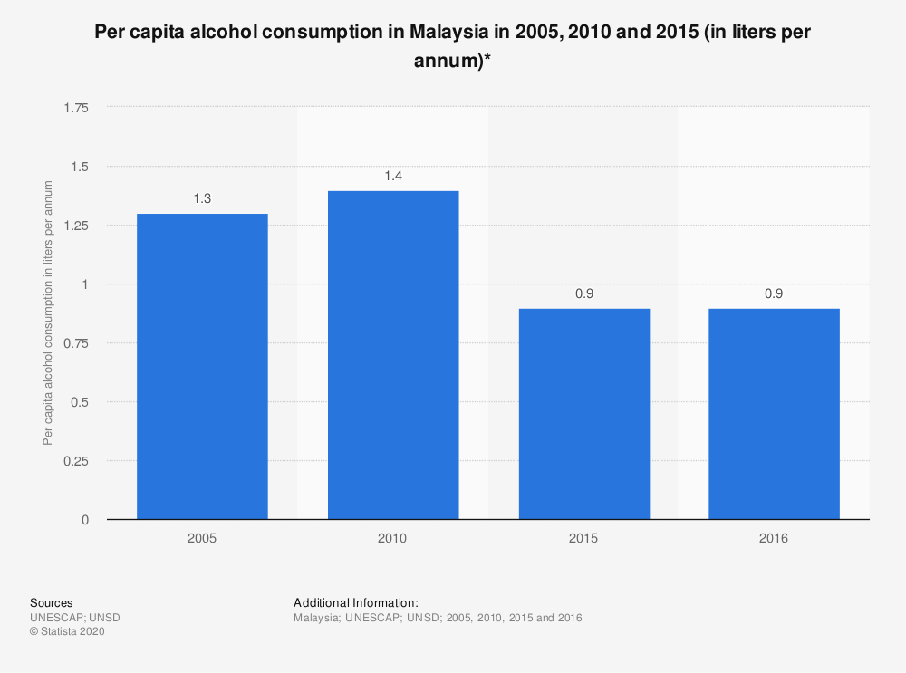 Statistic: Per capita alcohol consumption in Malaysia in 2005, 2010 and 2015 (in liters per annum)* | Statista