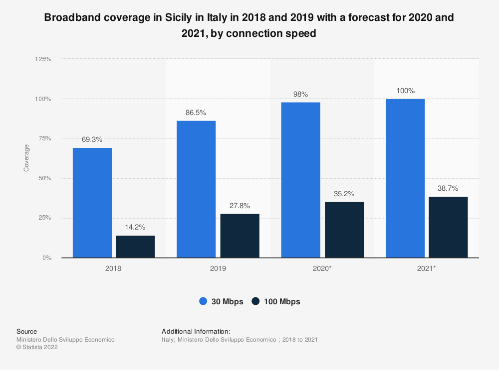 Statistic: Broadband coverage in Sicily in Italy in 2018 and 2019 with a forecast for 2020 and 2021, by connection speed | Statista