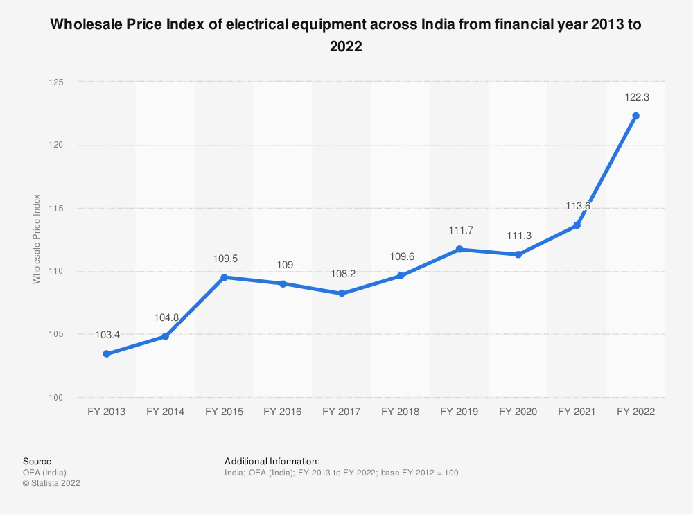 Statistic: Wholesale Price Index (WPI) of electrical machinery and equipment across India from FY 2013 to FY 2019 | Statista