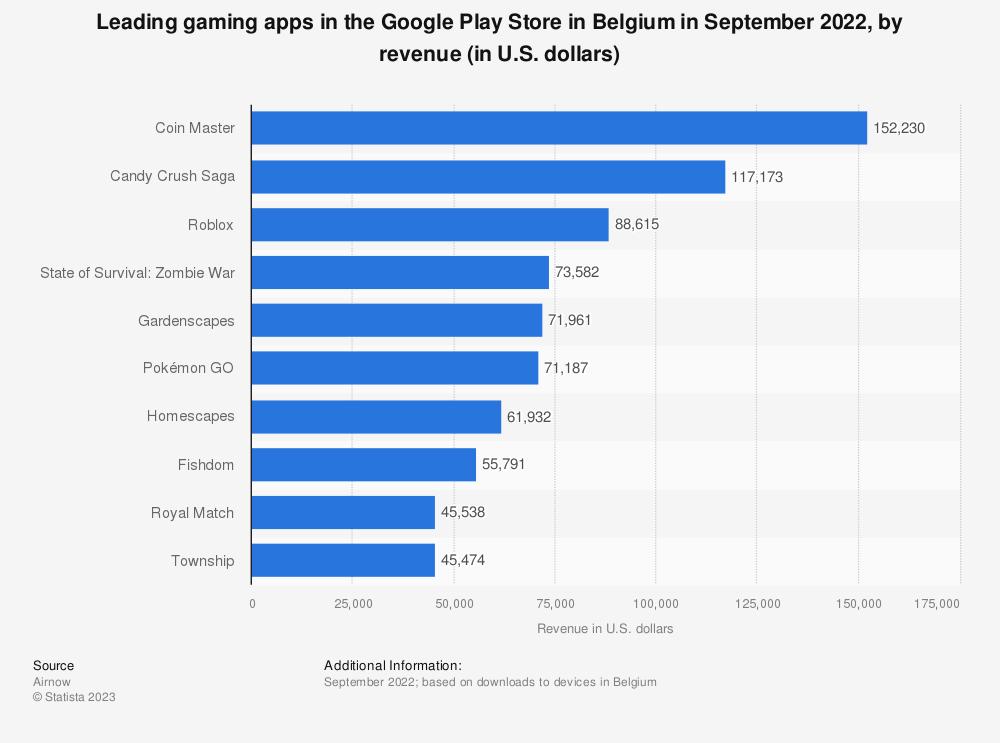 Statistic: Leading gaming apps in the Google Play Store in Belgium in April 2021, by revenue (in U.S. dollars) | Statista