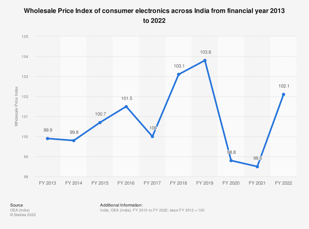Statistic: Wholesale Price Index of consumer electronics across India from financial year 2013 to 2019 | Statista
