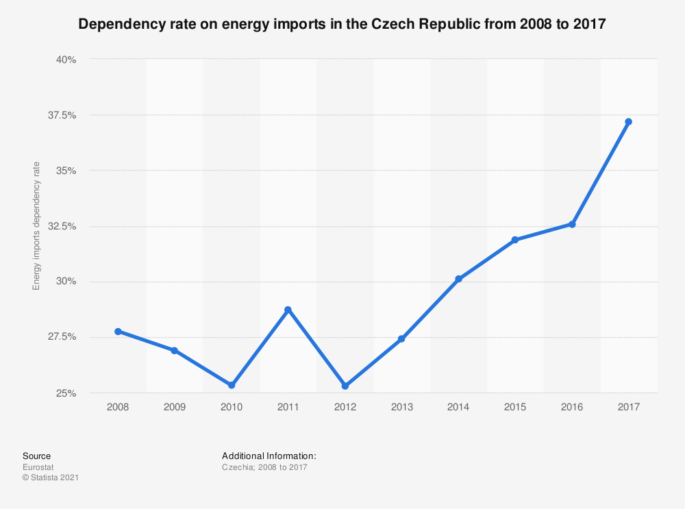 Statistic: Dependency rate on energy imports in the Czech Republic from 2008 to 2017 | Statista
